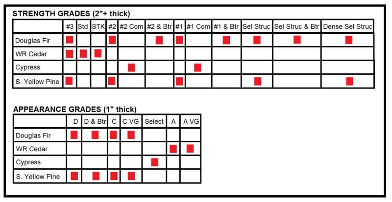Lumber grades chart asli aetherair